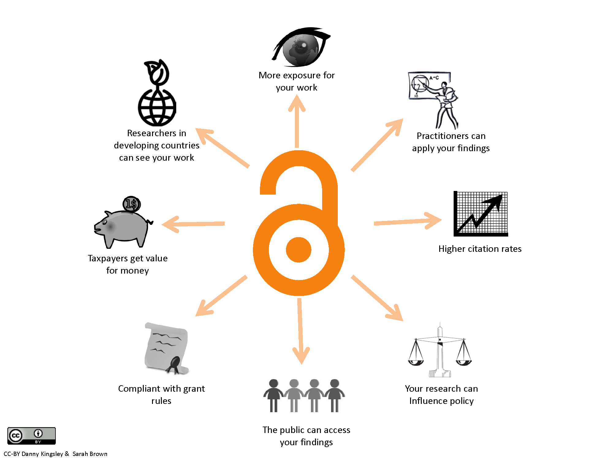 benefits of open access australasian open access strategy group