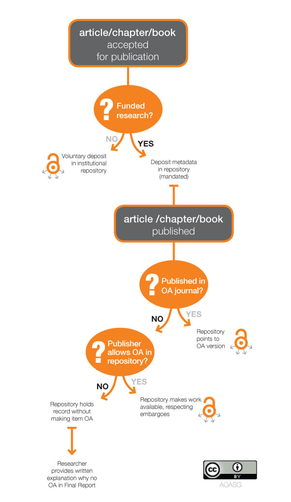 ARC and NHMRC Policy compliance decision tree