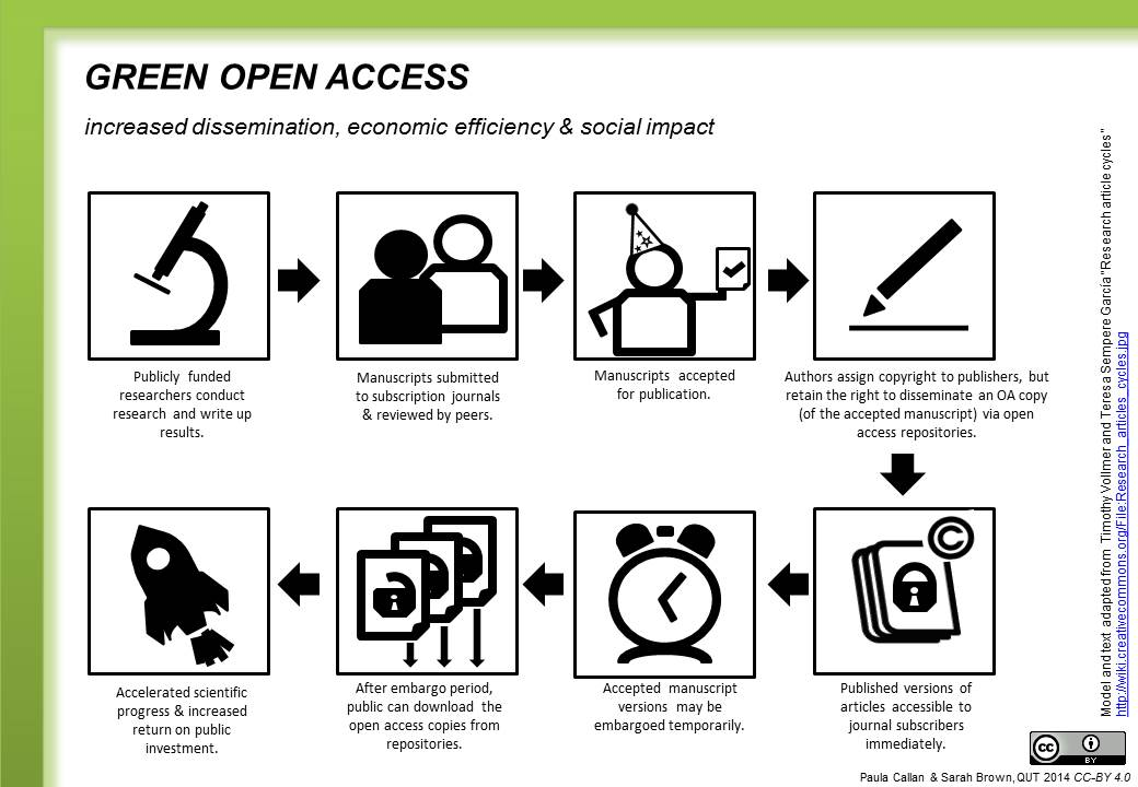 what is open access   u2013 australasian open access strategy group