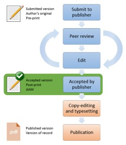 Publishing outline from HEFCE http://www.hefce.ac.uk/rsrch/oa/FAQ/