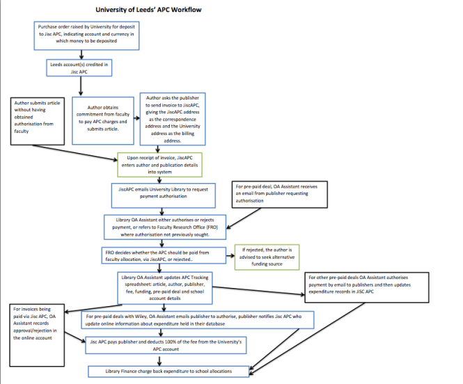 http://www.jisc-collections.ac.uk/Global/Pictures/Leeds_workflow_diagram_final_PDF.pdf