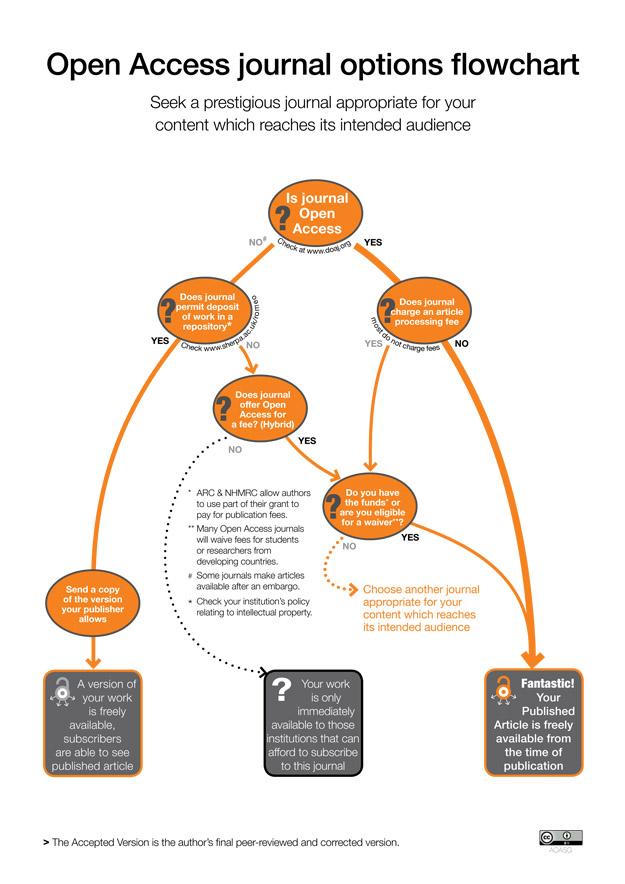 flow process chart journal wiring diagram Manufacturing Process Flow Chart flow process chart journal