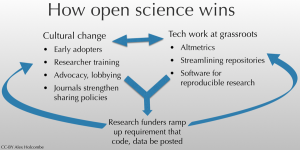 open science wins